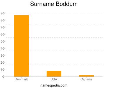 Surname Boddum