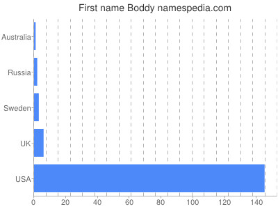 Given name Boddy