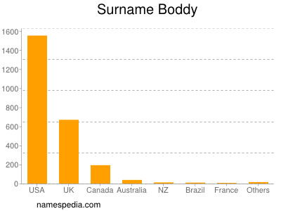 Surname Boddy