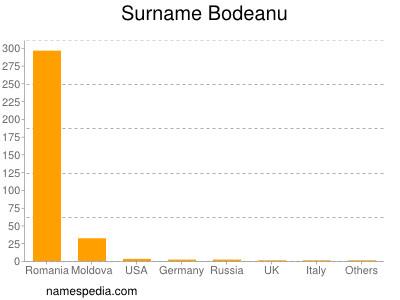 Surname Bodeanu
