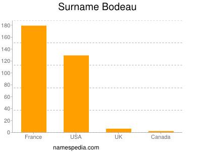 Surname Bodeau