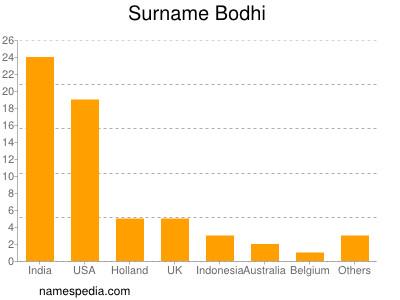 Surname Bodhi