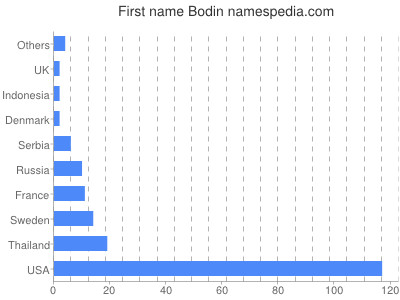Given name Bodin
