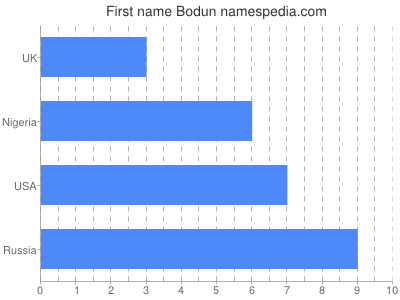 Given name Bodun