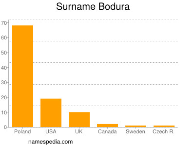 Surname Bodura