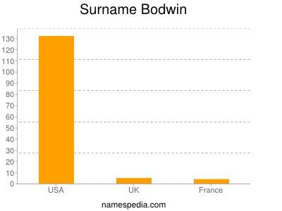 Surname Bodwin