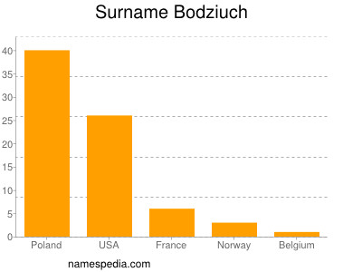 Surname Bodziuch