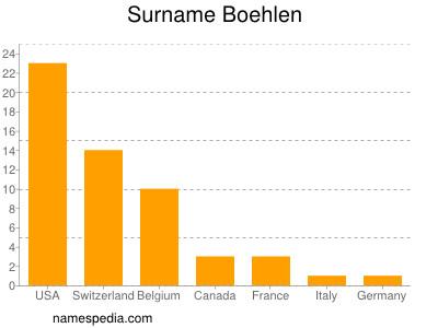 Surname Boehlen