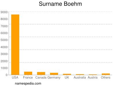 Surname Boehm
