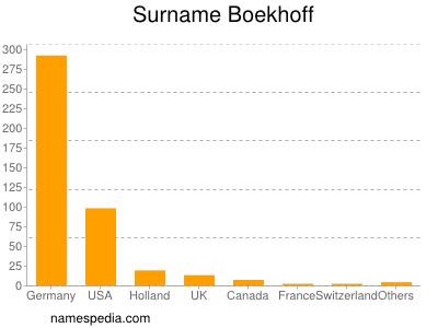 Surname Boekhoff