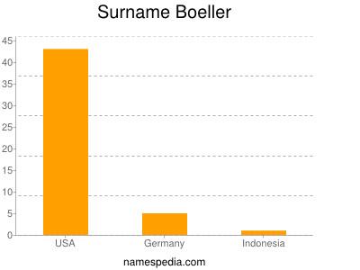 Surname Boeller