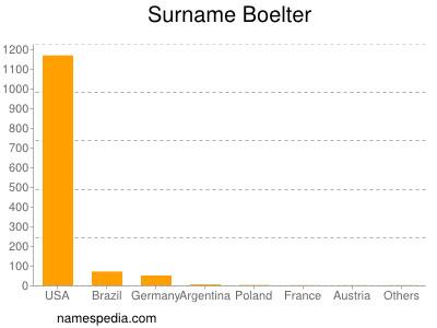 Surname Boelter