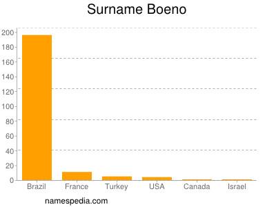 Surname Boeno