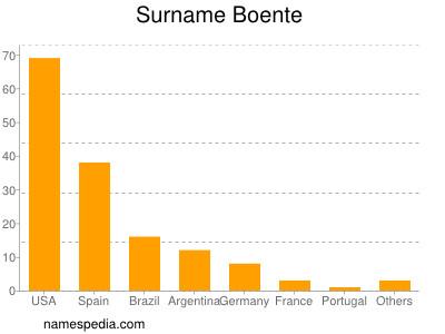 Surname Boente