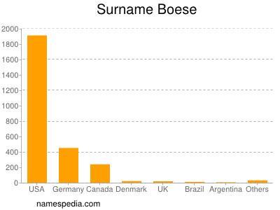Surname Boese
