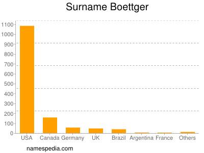 Surname Boettger