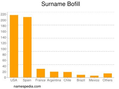 Surname Bofill