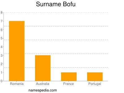 Surname Bofu