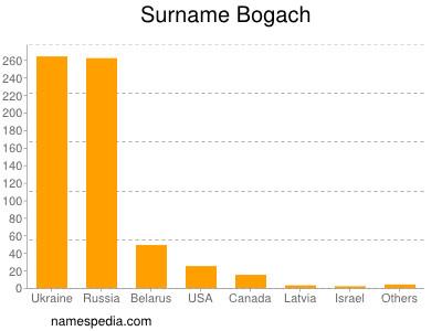 Surname Bogach