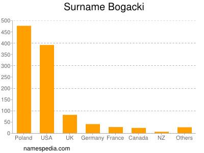 Surname Bogacki
