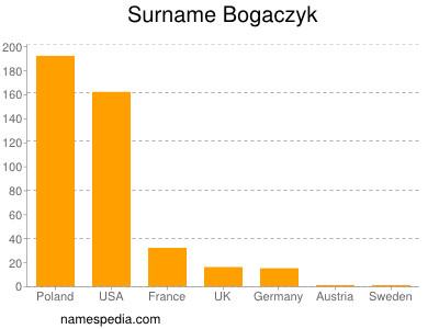 Surname Bogaczyk