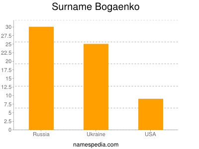 Surname Bogaenko