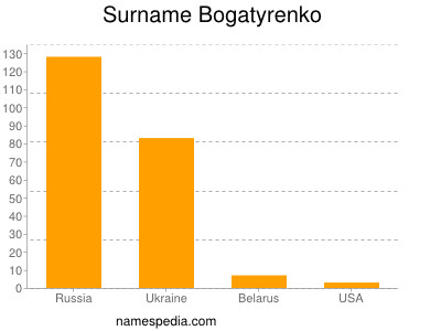 Surname Bogatyrenko