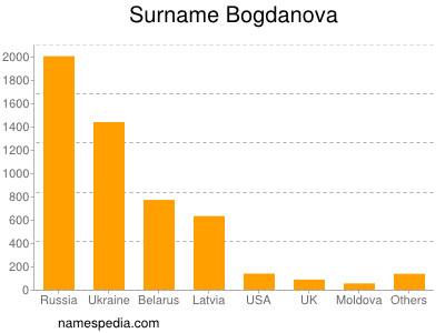 Surname Bogdanova