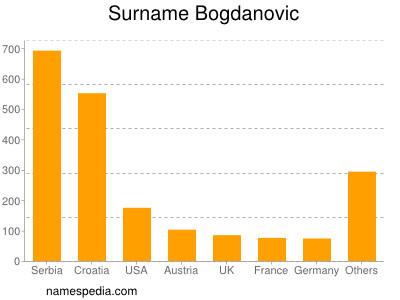 Surname Bogdanovic