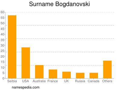 Surname Bogdanovski