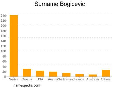 Surname Bogicevic