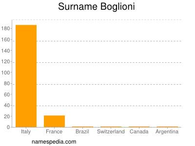 Surname Boglioni