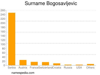Surname Bogosavljevic