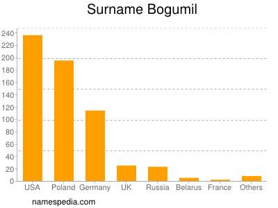 Surname Bogumil