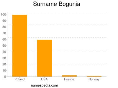 Surname Bogunia
