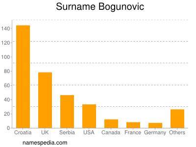 Surname Bogunovic