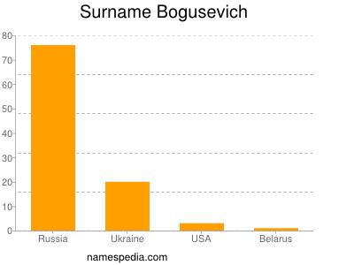Surname Bogusevich