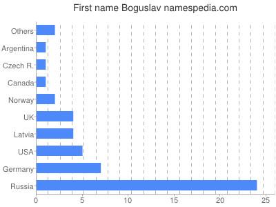 Given name Boguslav