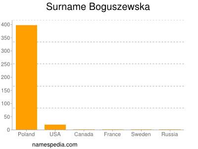 Surname Boguszewska