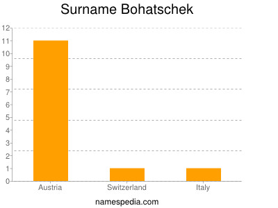 Surname Bohatschek