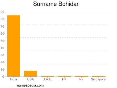 Surname Bohidar