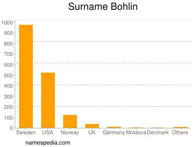 Surname Bohlin