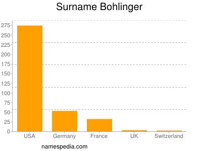 Surname Bohlinger