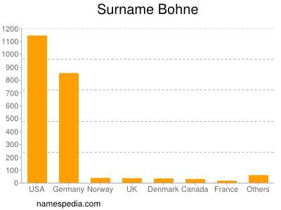 Surname Bohne