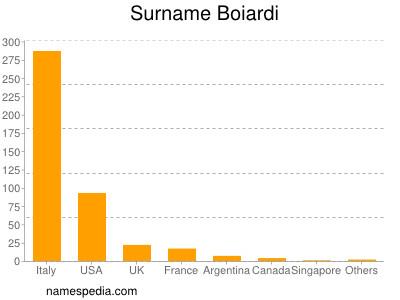 Surname Boiardi
