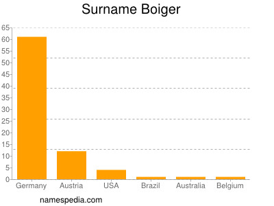 Surname Boiger