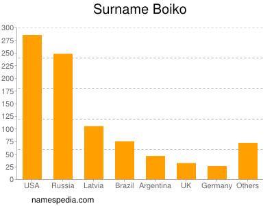 Surname Boiko