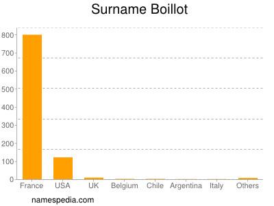 Surname Boillot