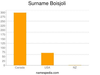 Surname Boisjoli