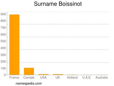 Surname Boissinot